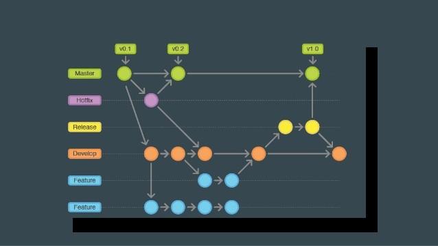 git-flow-chart